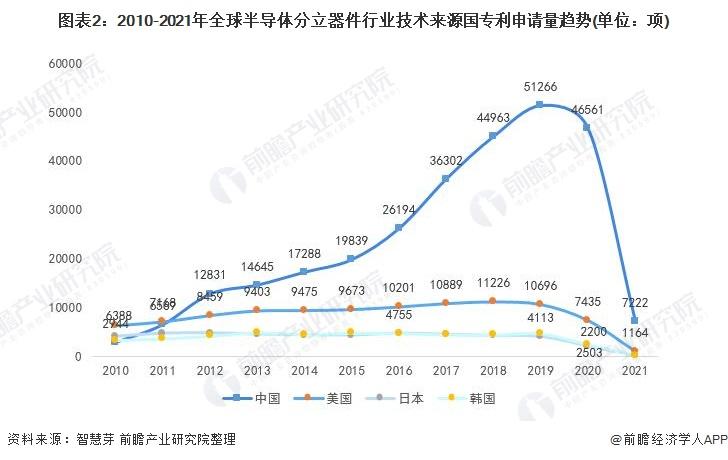 图表2:2010-2021年全球半导体分立器件行业技术来源国专利申请量趋势(单位:项)