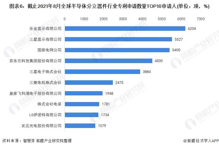 图表6:截止2021年8月全球半导体分立器件行业专利申请数量TOP10申请人(单位:项,%)