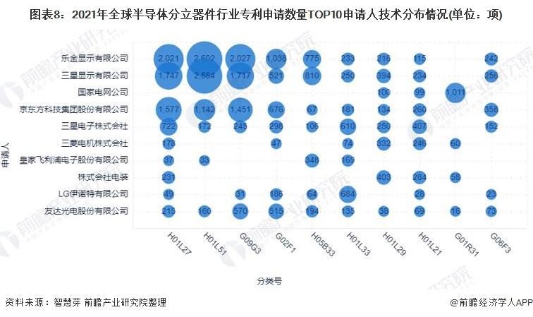 图表8:2021年全球半导体分立器件行业专利申请数量TOP10申请人技术分布情况(单位:项)