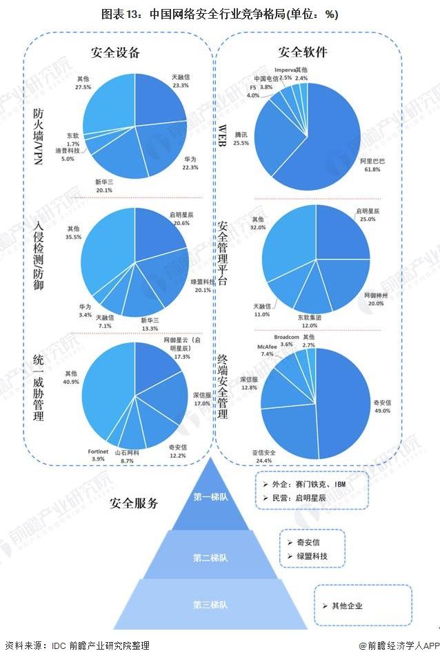 图表13:中国网络安全行业竞争格局(单位:%)