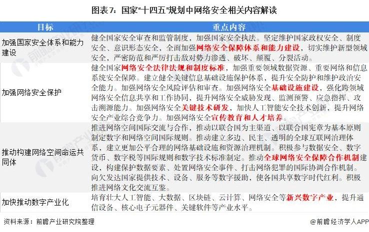"""图表7:国家""""十四五""""规划中网络安全相关内容解读"""