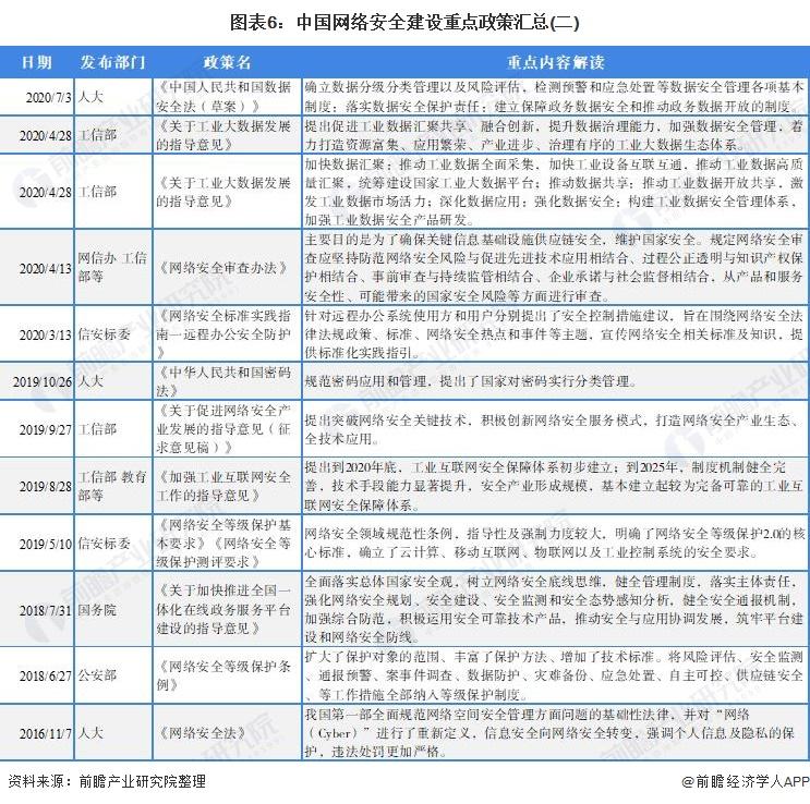 图表6:中国网络安全建设重点政策汇总(二)