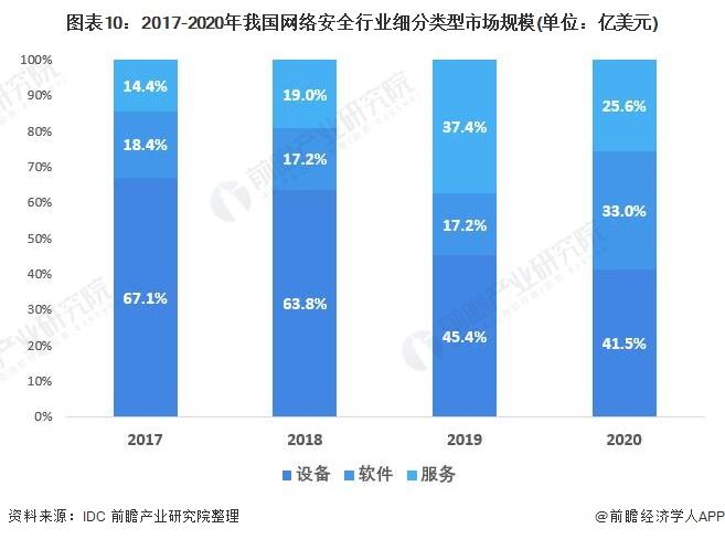 图表10:2017-2020年我国网络安全行业细分类型市场规模(单位:亿美元)
