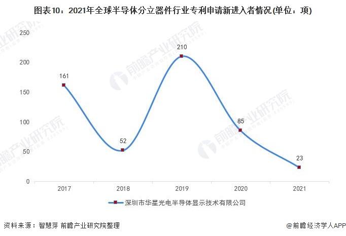 图表10:2021年全球半导体分立器件行业专利申请新进入者情况(单位:项)