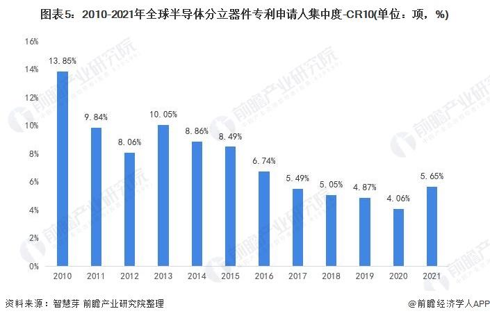 图表5:2010-2021年全球半导体分立器件专利申请人集中度-CR10(单位:项,%)