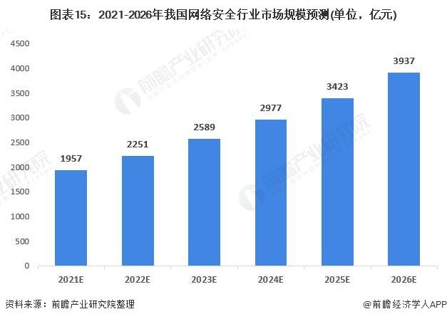 图表15:2021-2026年我国网络安全行业市场规模预测(单位,亿元)