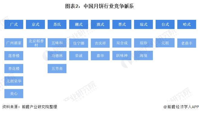 图表2:中国月饼行业竞争派系