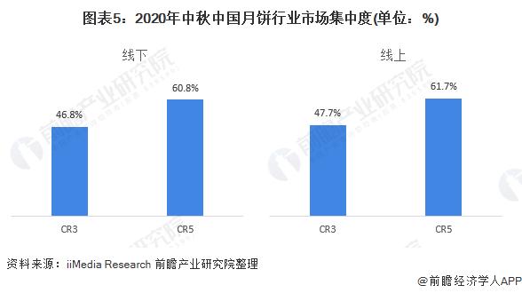 图表5:2020年中秋中国月饼行业市场集中度(单位:%)