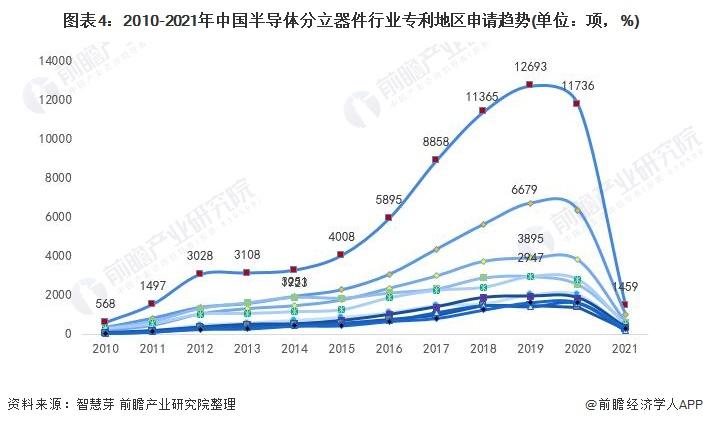 图表4:2010-2021年中国半导体分立器件行业专利地区申请趋势(单位:项,%)