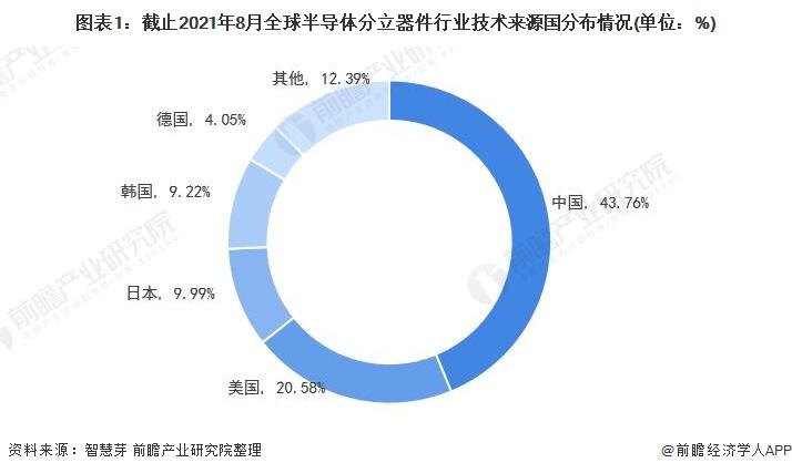 图表1:截止2021年8月全球半导体分立器件行业技术来源国分布情况(单位:%)