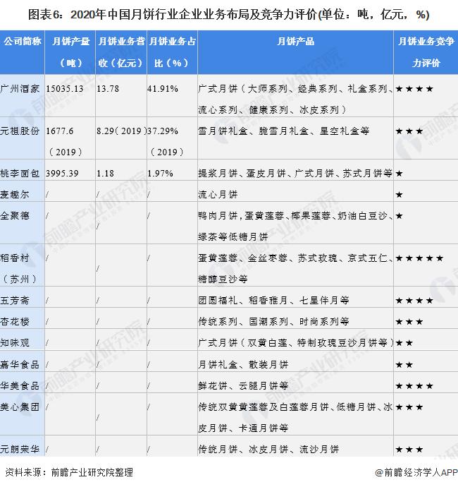 图表6:2020年中国月饼行业企业业务布局及竞争力评价(单位:吨,亿元,%)