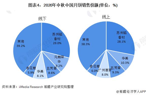 图表4:2020年中秋中国月饼销售份额(单位:%)