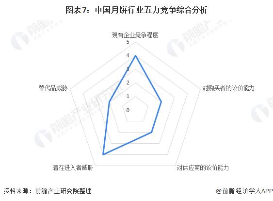 图表7:中国月饼行业五力竞争综合分析
