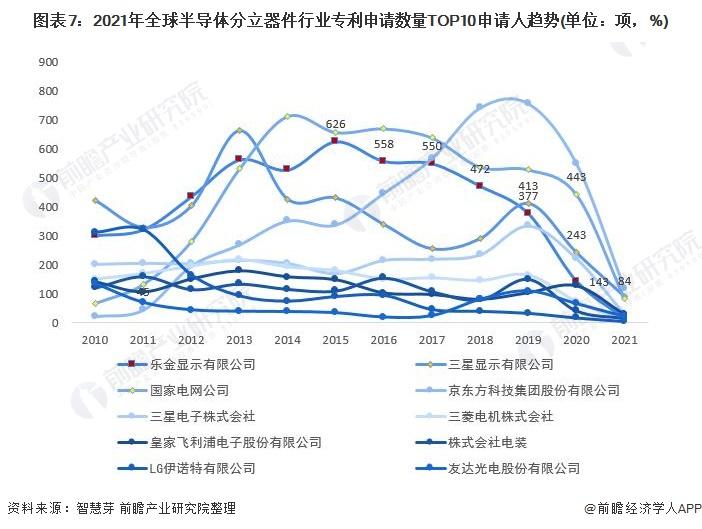 图表7:2021年全球半导体分立器件行业专利申请数量TOP10申请人趋势(单位:项,%)