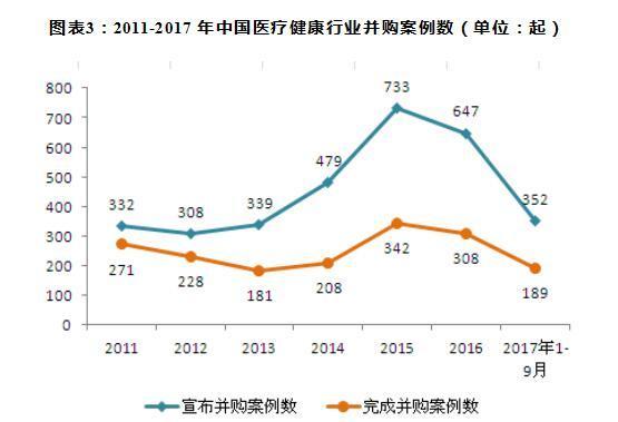 2011-2017年中国医疗健康行业并购案例数