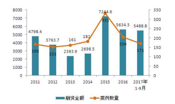2011-2017年中国医疗健康行业VC/PE融资例数数及金额