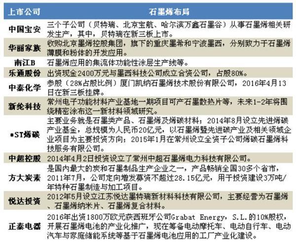截至2017年部分上市公司在石墨烯的布局汇总