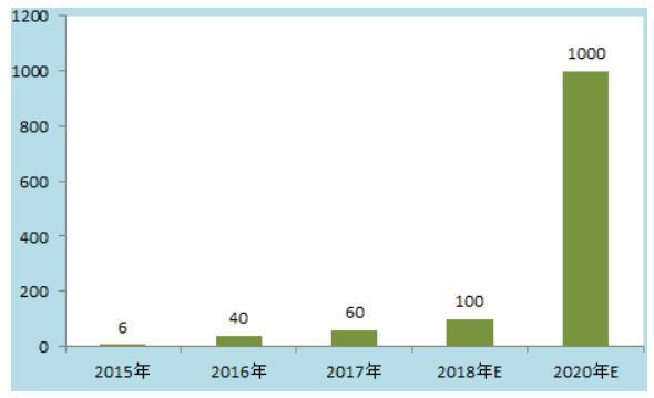2015-2020年中国石墨烯产业产值规模及预测