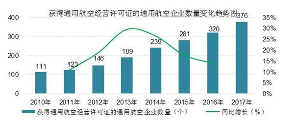 中国通用航空行业