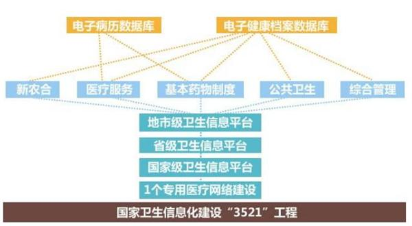 中国医疗信息化行业