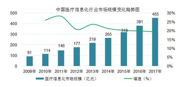 中國醫療信息化行業