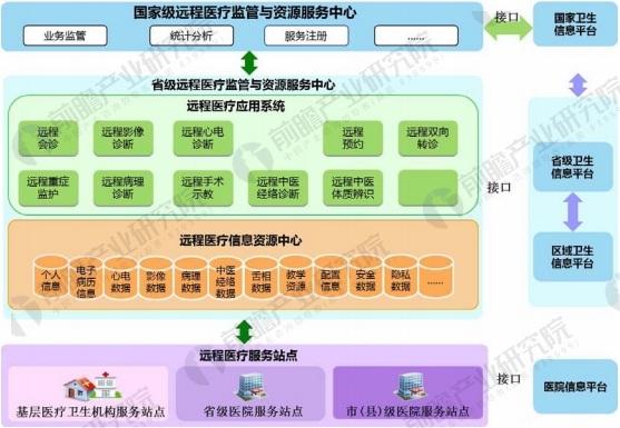 我国远程医疗信息系统总体架构