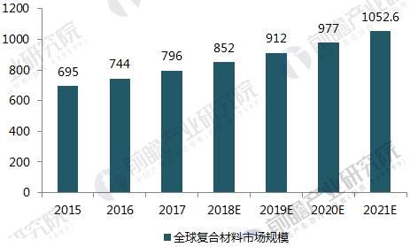 2015-2021年全球复合材料市场规模及预测