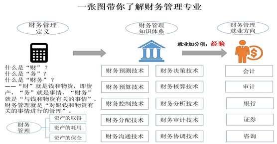 财务管理专业就业前景如何,发展方向,考研作用