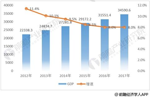 湖南省工业总产值
