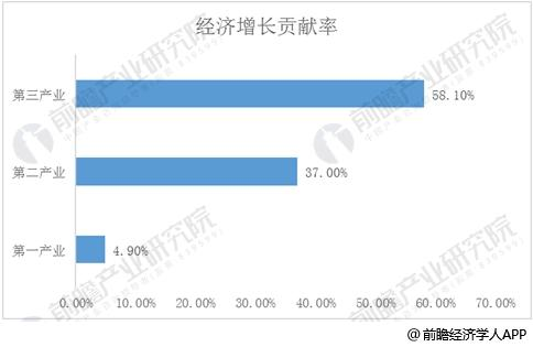 湖南省经济发展贡献率