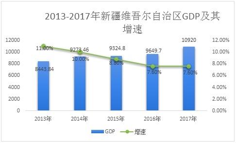 新疆GDP
