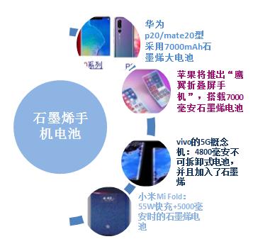 2018-2019年已经上市及即将上市的石墨烯电池系列手机