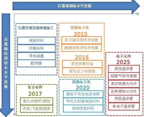 未来十年石墨烯行业投资机会分析