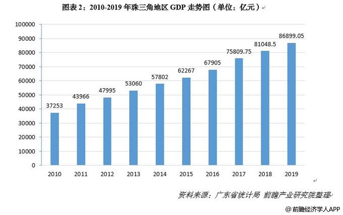 珠三角和长三角gdp对比2020_两大经济区 长三角和珠三角,上半年GDP对比