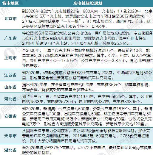 2020年各省市充电桩建设规划