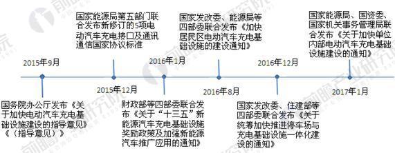 国家关于充电桩行业的政策历程图