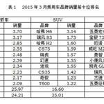 2015年3月中国SUV销量排行榜