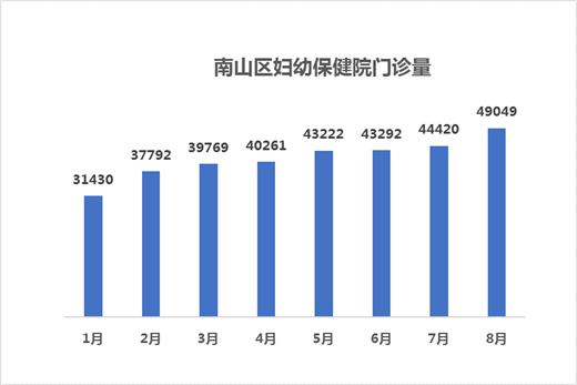 深圳南山区妇幼保健院