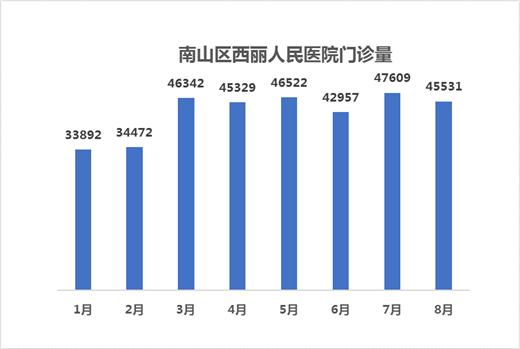 深圳南山区西丽人民医院