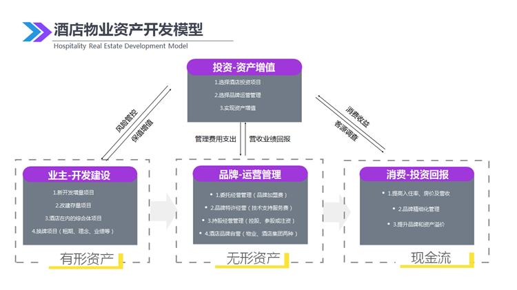 酒店物业资产开发模型.png