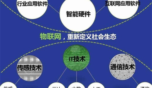 热点2020第十四届亚洲(北京)国际物联网展览会