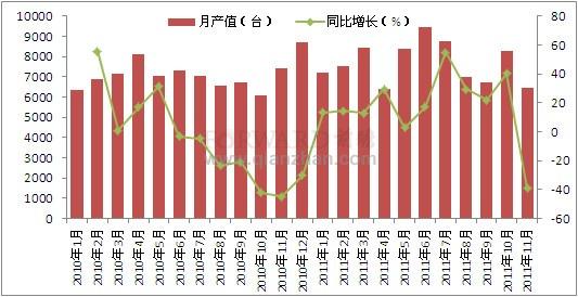 2011年11月我国大气污染防治设备产量情况分析