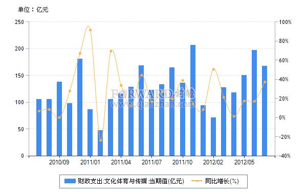 2012年7月我国文化体育与传媒财政支出及同比增速