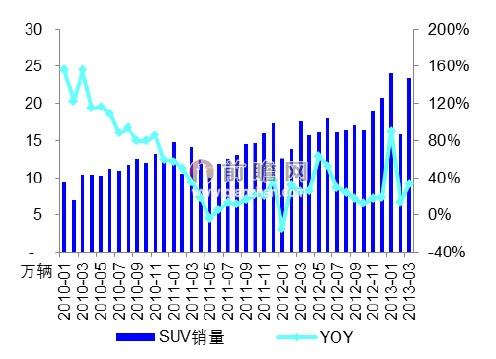 2013年3月我国SUV汽车销量及同比增速