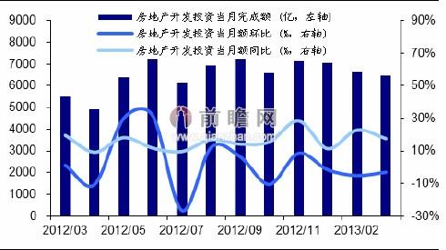 2013年3月全国房地产开发投资单月完成情况