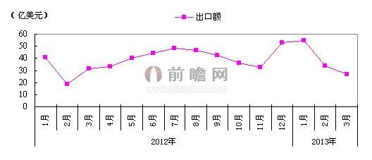 2013年3月我国鞋类出口情况