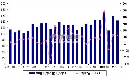 2013年4月我国乘用车销量及同比增速