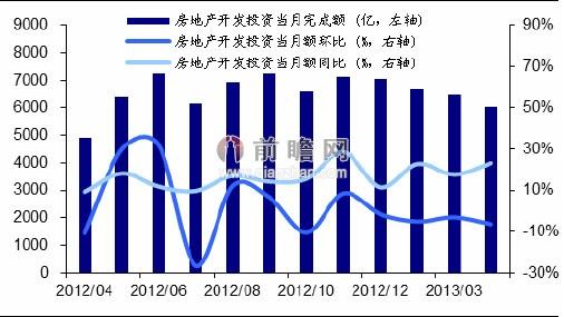 2013年4月全国房地产开发投资单月完成情况