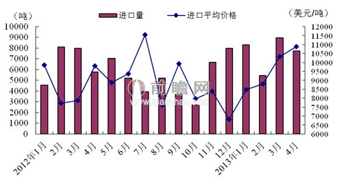 2013年4月我国我国农药进口情况