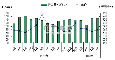 2013年4月我国纸浆进口情况分析